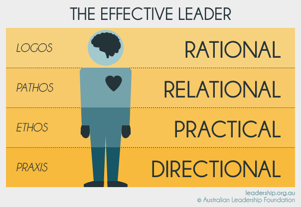 how would you define leadership